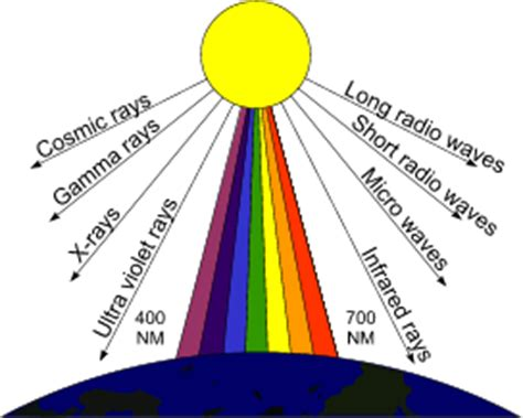 What Colors Make Up White Light by What Is Colour Energy