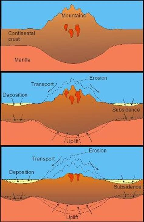 uplift and erosion • geolearning • department of earth