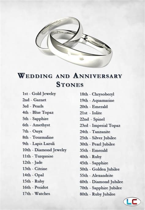 Wedding Anniversary Year Meaning by 1000 Ideas About 10 Year Anniversary Gift On