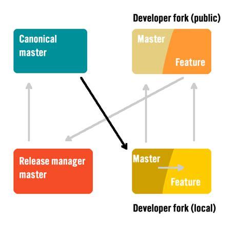 git development workflow an illustrated git based development workflow wellfire