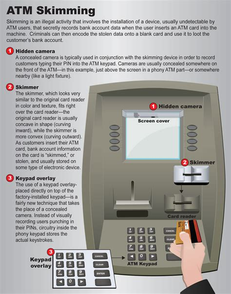 how to make credit card payment through atm atm skimming northwest bank