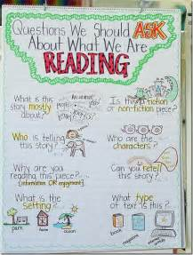 Questions for nonfiction and fiction retell spanish questions too