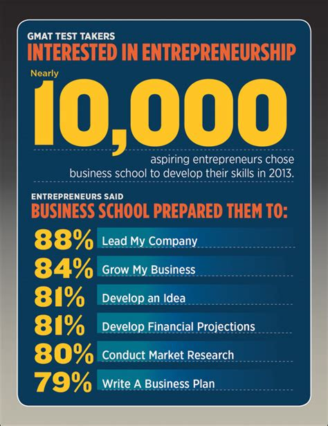 Best Mba Programs For Social Entrepreneurship by Different Ways To Reach Future Entrepreneurs For Your Programs