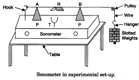 to find the frequency of the ac mains with a sonometer