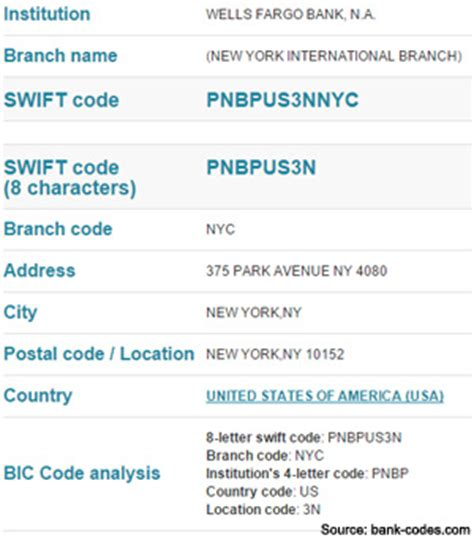 us bank na code what is the code for bank exchange rate lira