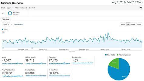 archivo febrero de 2014 estad 237 sticas de mi p 225 gina nicho desde agosto de 2013 hasta