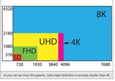 ultra hd tv vs 4k tv – save electronics