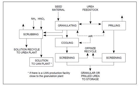 process block flow diagram engineers guide the snrogetti urea process description
