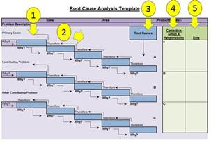root cause diagram template root cause analysis template fishbone diagrams