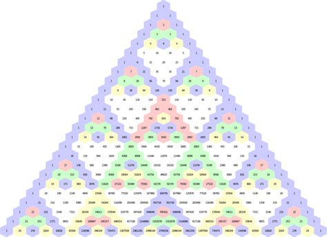 triangle pattern algebra triangle pattern math
