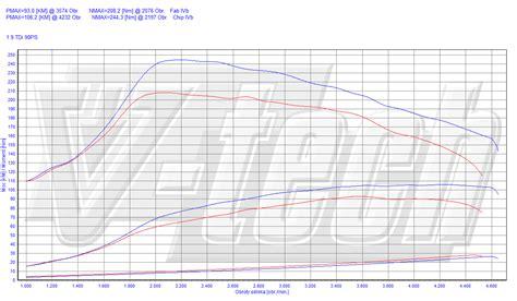 Audi A4 B5 1 9 Tdi Chiptuning by Chip Tuning Audi A4 B5 1 9 Tdi 66kw 89hp