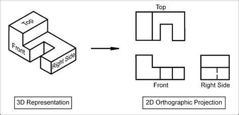 print layout view definition powerengineeringwiki orthographic projection