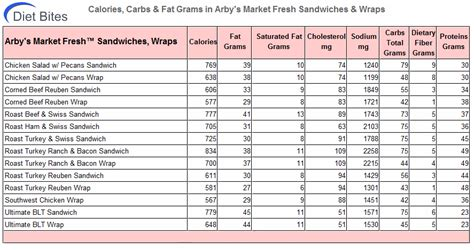 Arbys Nutrition Facts – Blog Dandk Arby S Nutritional Information