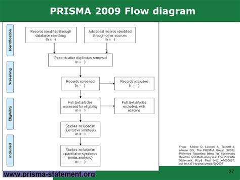 prisma flowchart reporting systematic reviews and meta analyses prisma