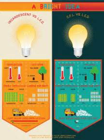 Led Lights Vs Incandescent Light Bulbs Vs Cfls Led Vs Cfl Vs Incandescent Light Bulbs Sewelldirect