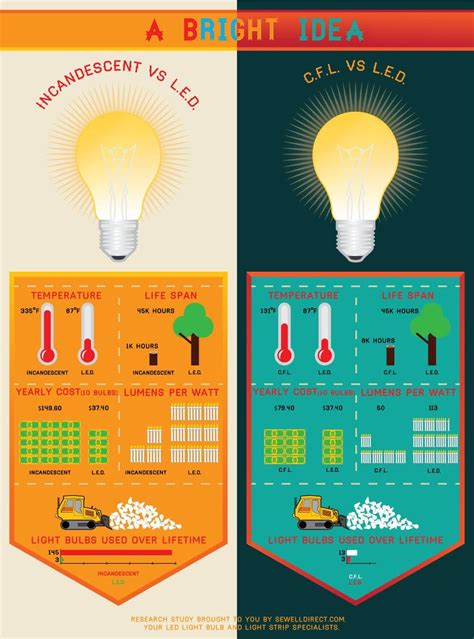 Led Vs Cfl Vs Incandescent Light Bulbs Sewelldirect Com Difference Between Led And Incandescent Light Bulb