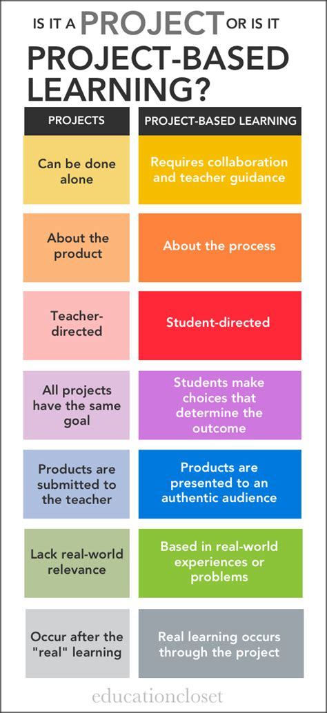 Are You Using Projects Or Project Based Learning Education Closet Project Based Learning Planning Template For Students