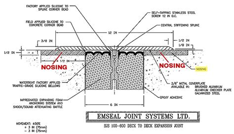 joint design definition what is expansion joint nosing or header material emseal