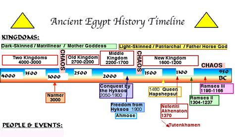 ancient egypt map and timeline ancient egypt history timeline know it all