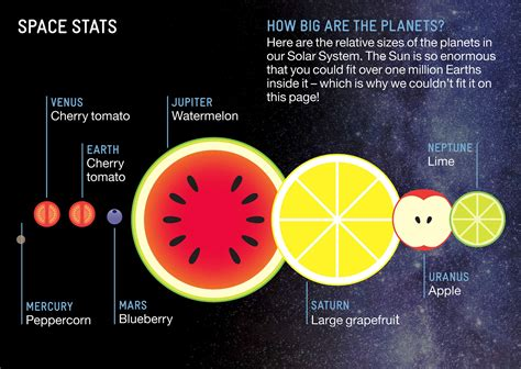 how big is a how big the solar system s planets are relative to fruit sizes
