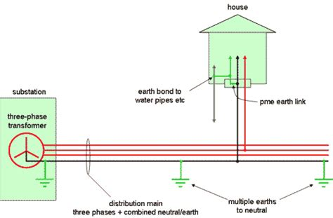 house earthing diagram uk distribution wiring emfs info