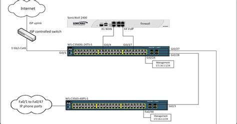 Cisco Mba Internships by Another I T Voip Qos On Cisco 3560 Switches With