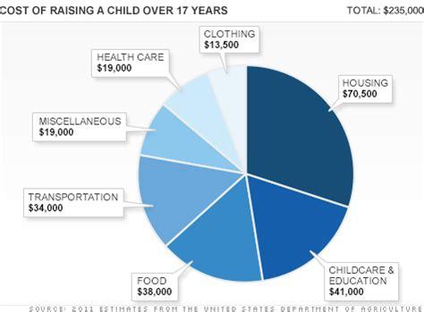 raising a child just got $8,000 more expensive jun. 14, 2012