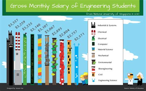 ic layout engineer salary singapore gross monthly salary of engineering students infographic