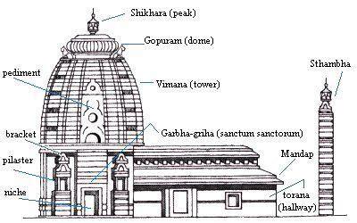 hindu temple floor plan typical hindu temple floor plan google search a2