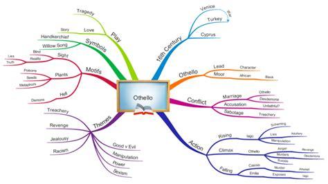 macbeth themes mind map othello