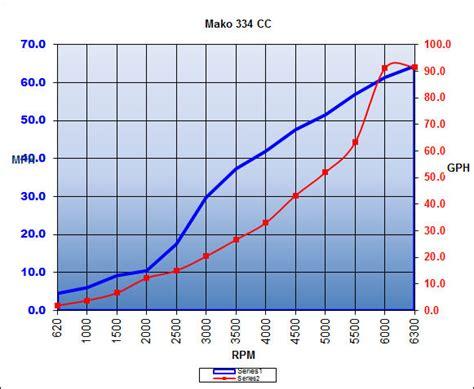 mako boats performance mako 334 cc 2016 2016 reviews performance compare price