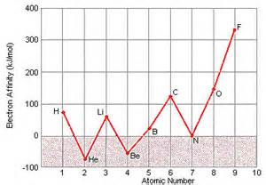 energy pattern of an element ionization energy and electron affinity