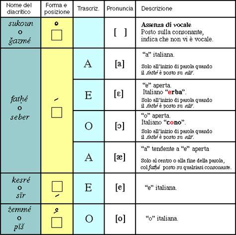 scrittura persiana alfabeto persiano