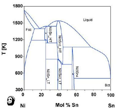 tin phase diagram alloy plating by heating stacked single layers and the