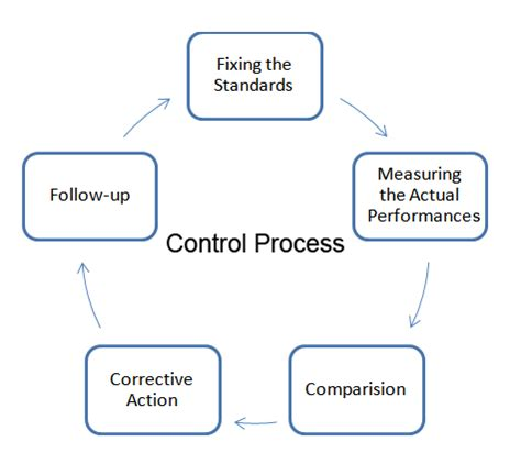 process and essentials of effective control | kullabs.com