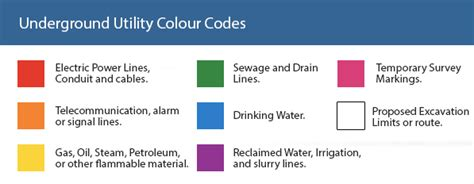 underground utility colour codes cornerstone projects ltd