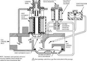 thermopile gas valve wiring diagram thermopile wiring diagram and circuit schematic