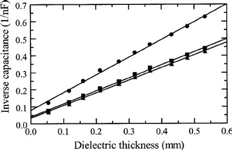 capacitor dielectric thickness a plot of inverse capacitance versus dielectric thickness for the same