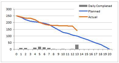 burn down charts download burn down chart excel