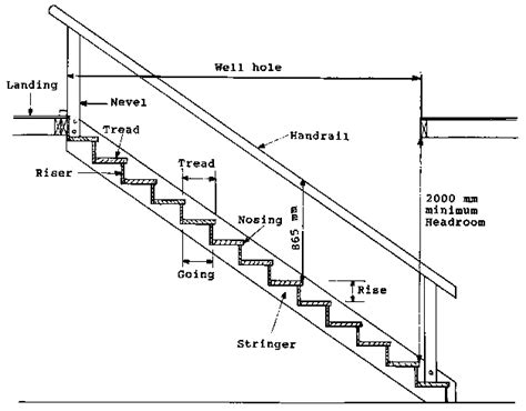 Parts of stairs   Design of your house ? its good idea for