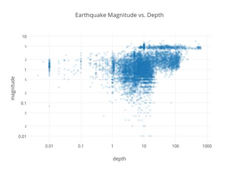 earthquake depth plotly blog