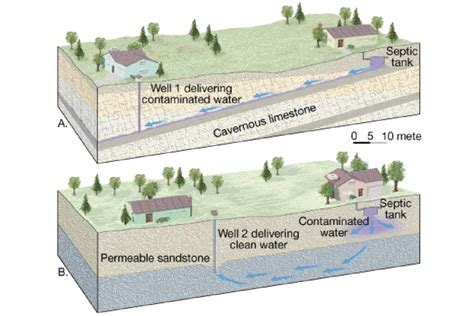 groundwater diagram groundwater diagrams