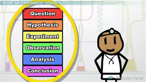 design science experiment experimental design in science definition and method