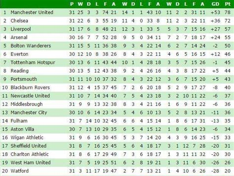 epl table march 2015 liverpool onthisday 31 3 2015 crouch hat trick sinks
