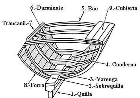 partes de un barco y para que sirven elementos b 225 sicos de nomenclatura n 225 utica n utica