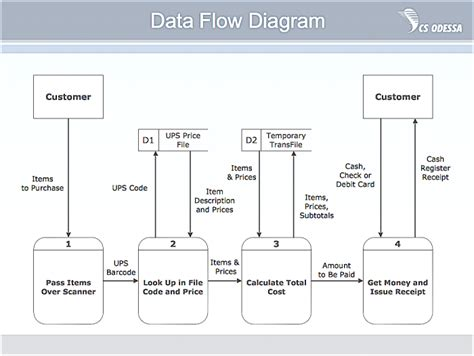 data flow chart exle dfd diagram description image collections how to guide