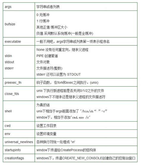qt qprocess tutorial python下的subprocess模块的入门指引 python教程 php中文网