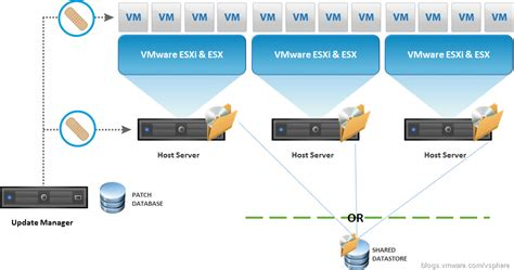 must both tracfones work to update updating to vmware tools 10 must read