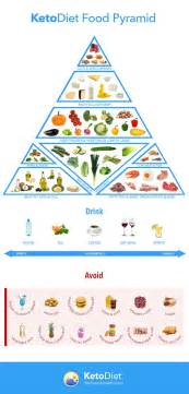 complete keto diet food list what to eat and avoid the ketodiet blog