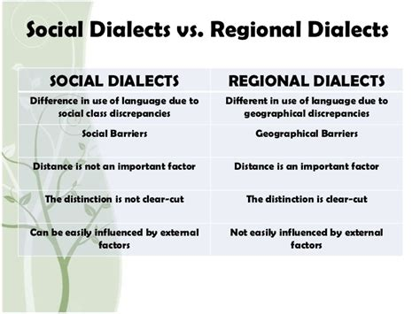 exle of dialect social dialects in